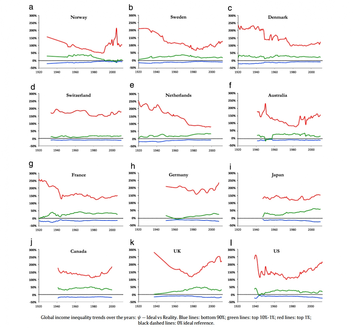 global trends and patterns in income Global patterns & trends in resource consumption  patterns & trends in the consumption of food  how middle income countries became fat.