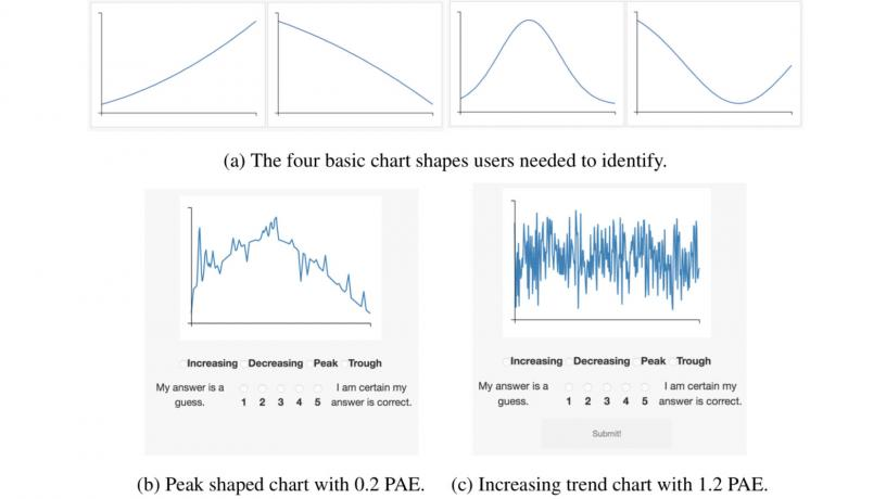 New Data Science Method Makes Charts Easier to Read at a