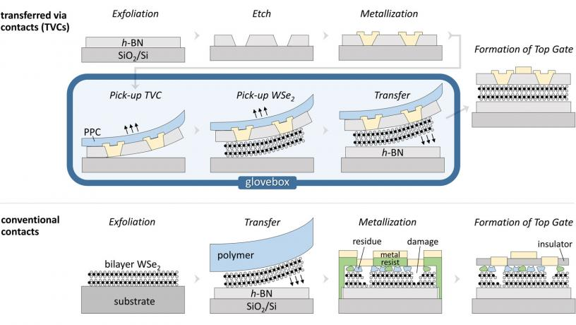 Ultra-Clean Fabrication Platform Produces Nearly Ideal 2D